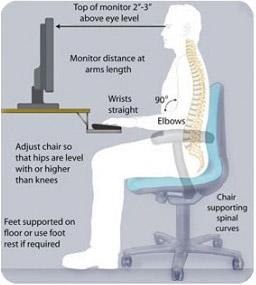 postural tips